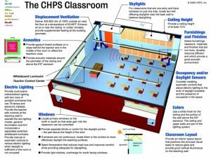 CHPS Green School Classroom
